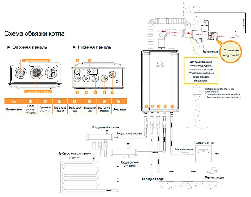 Настенный газовый котел параметры подключения