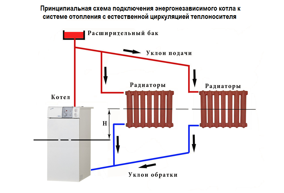 напольный газовый котел подключение схема