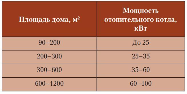 расчёт газового котла