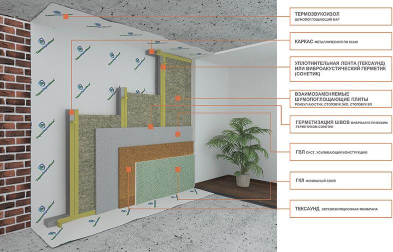 методы шумоизоляции стен квартиры