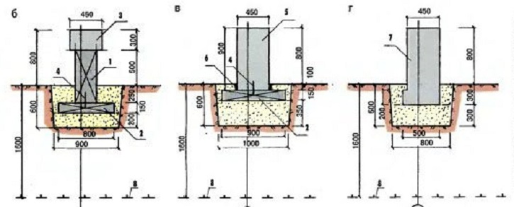 Столбчатый фундамент для дома, разновидности характеристика