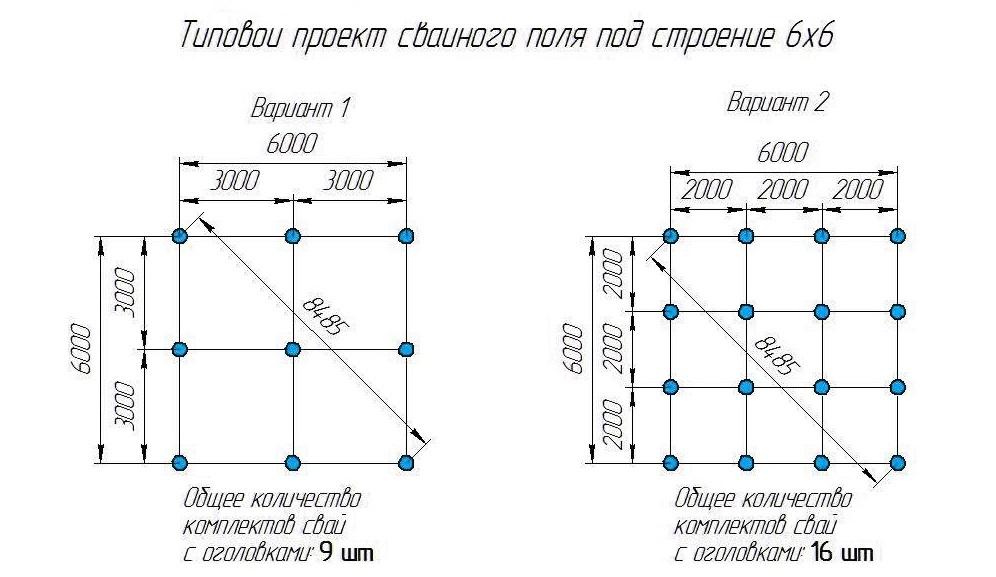Как рассчитать столбчатый фундамент