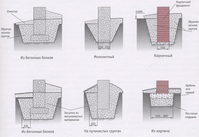 Основные виды столбчатого фундамент