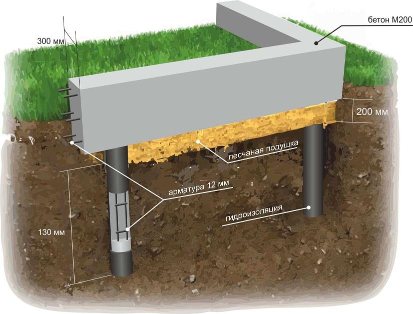 Установка столбчатого фундамента с ростверком