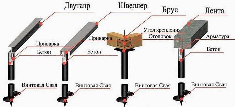 Свайный фундамент для дома, разновидности характеристика
