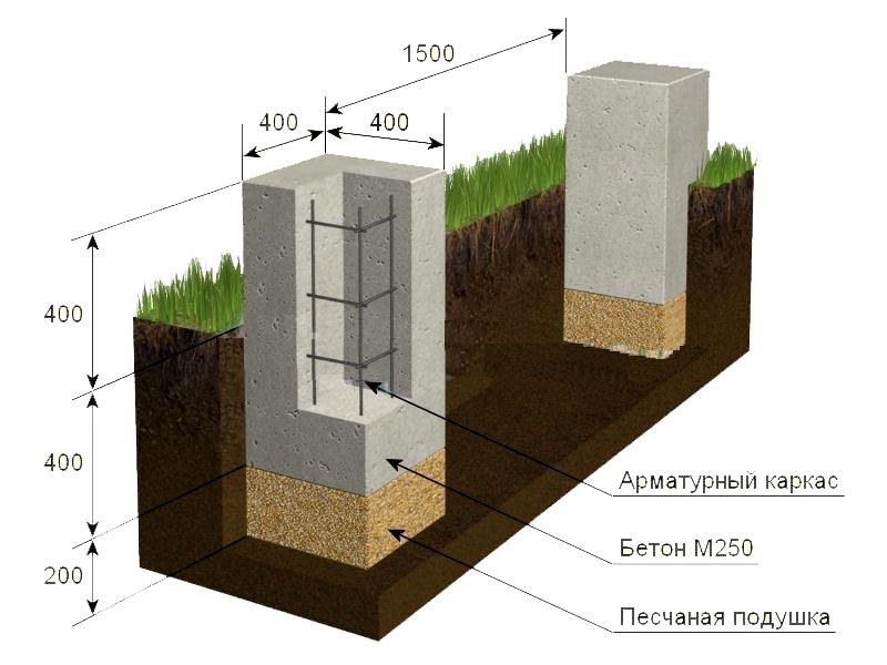 Столбчатый фундамент структура