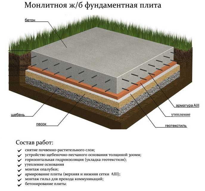 пошаговая инструкция плитного фундамента
