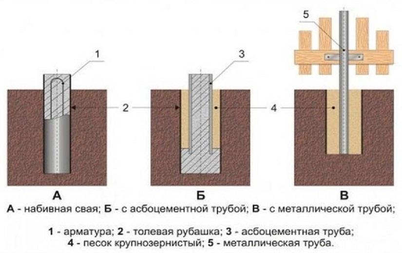 трубный столбчатый фундамент