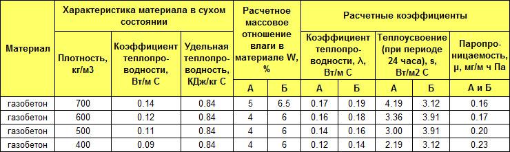характеристика газоблока